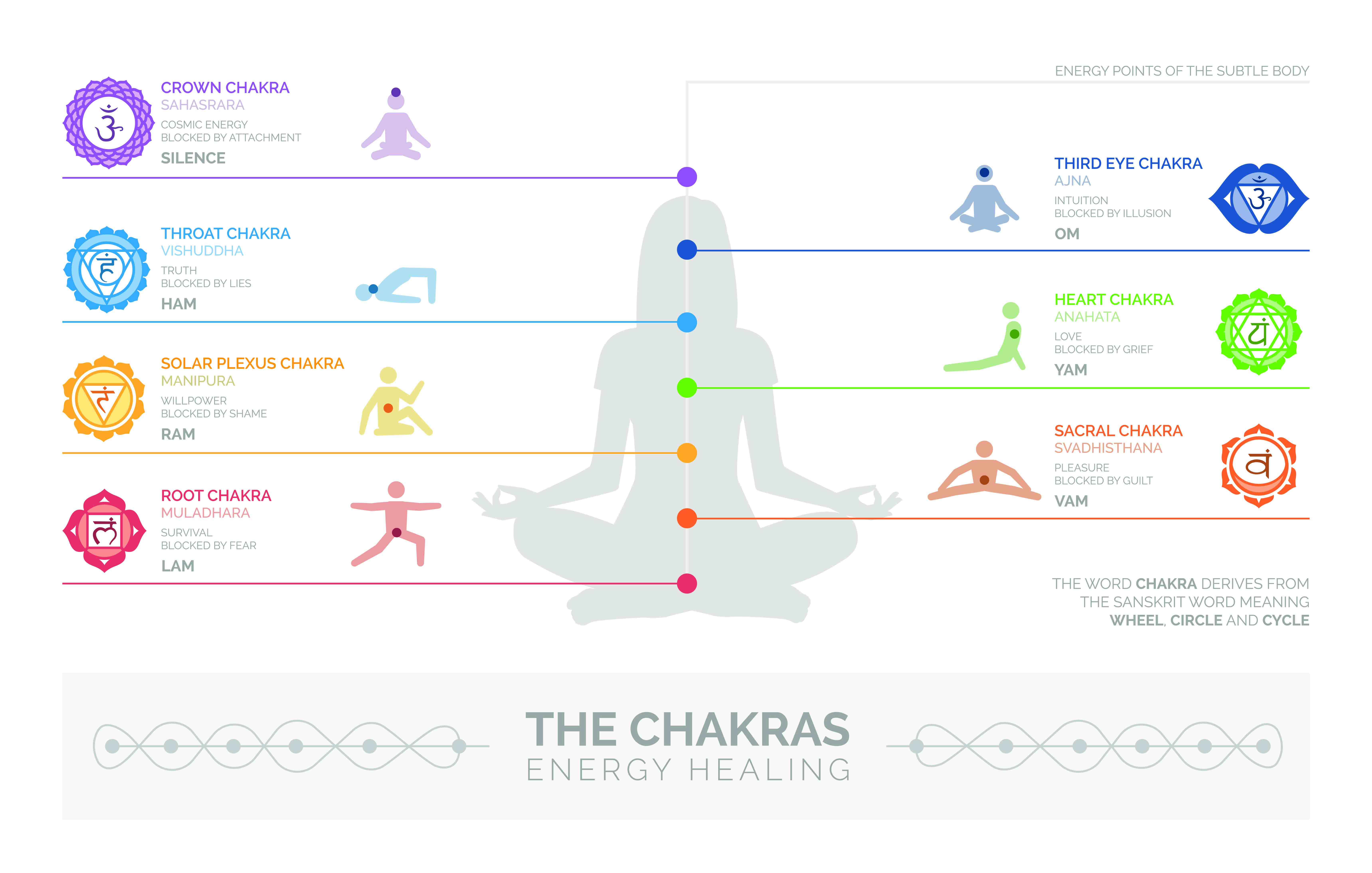 The Seven Chakras Beginners Guide