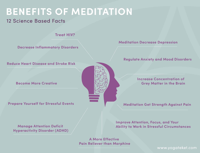 Benefits of Meditation 12 Science Based Facts - YOGATEKET